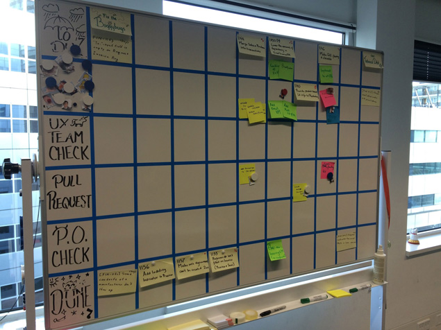 Picture of scrum board